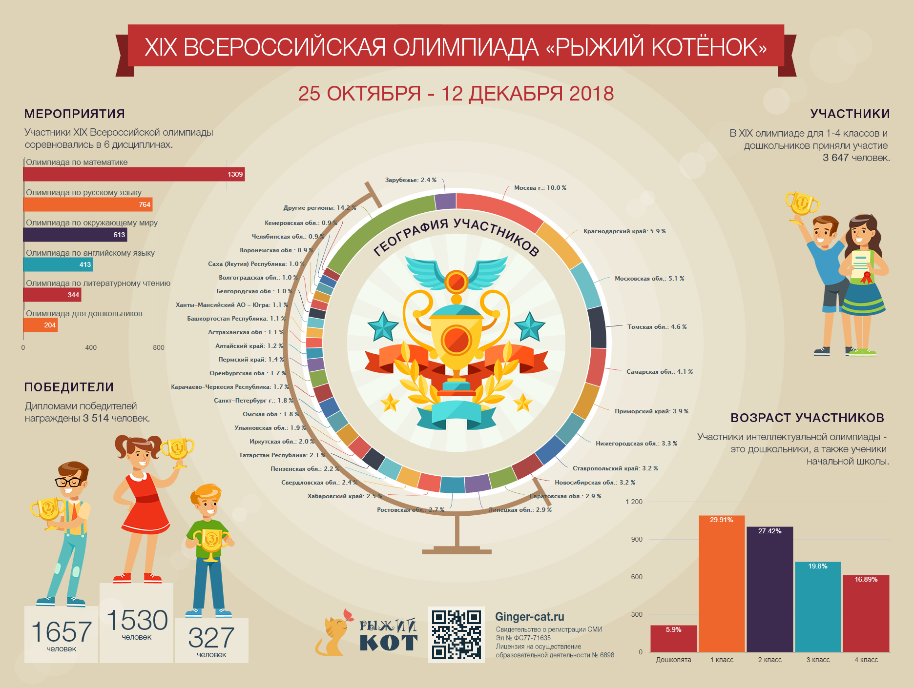 олимпиада по русскому языку 1 класс с ответами 2016